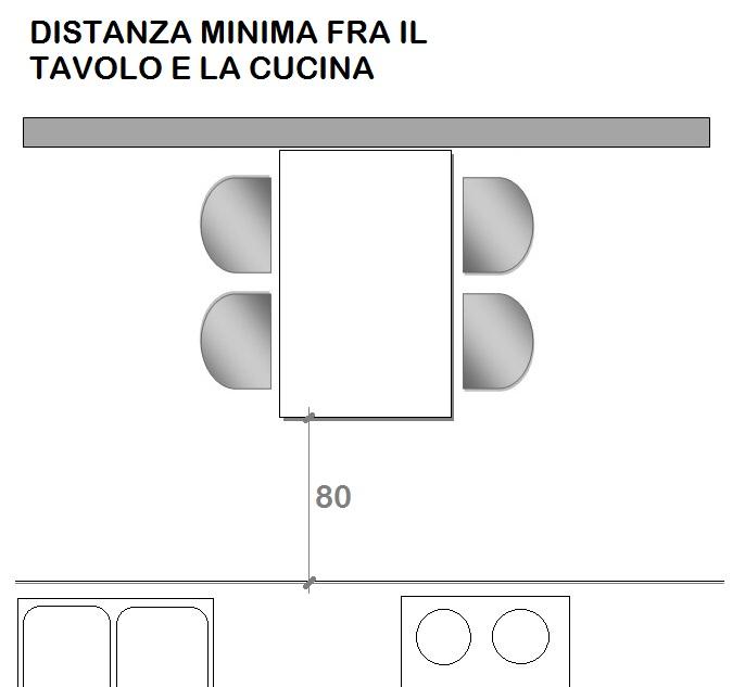 Come scegliere il tavolo per la casa - Mini Guida - Progetto Sedia
